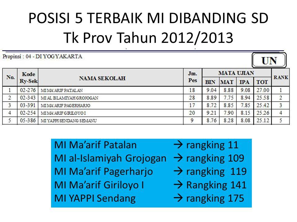 POSISI 5 TERBAIK MI DIBANDING SD Tk Prov Tahun 2012/2013 MI Ma'arif Patalan  rangking 11 MI al-Islamiyah Grojogan  rangking 109 MI Ma'arif Pagerharj