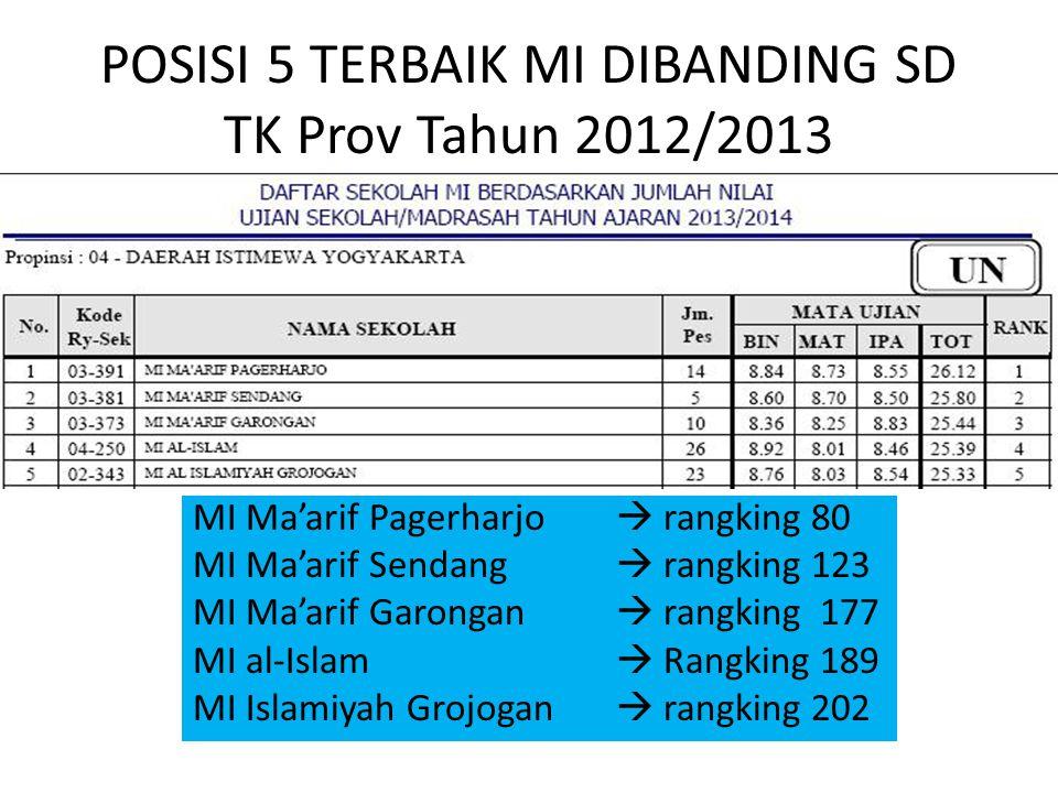 POSISI 5 TERBAIK MI DIBANDING SD TK Prov Tahun 2012/2013 MI Ma'arif Pagerharjo  rangking 80 MI Ma'arif Sendang  rangking 123 MI Ma'arif Garongan  r