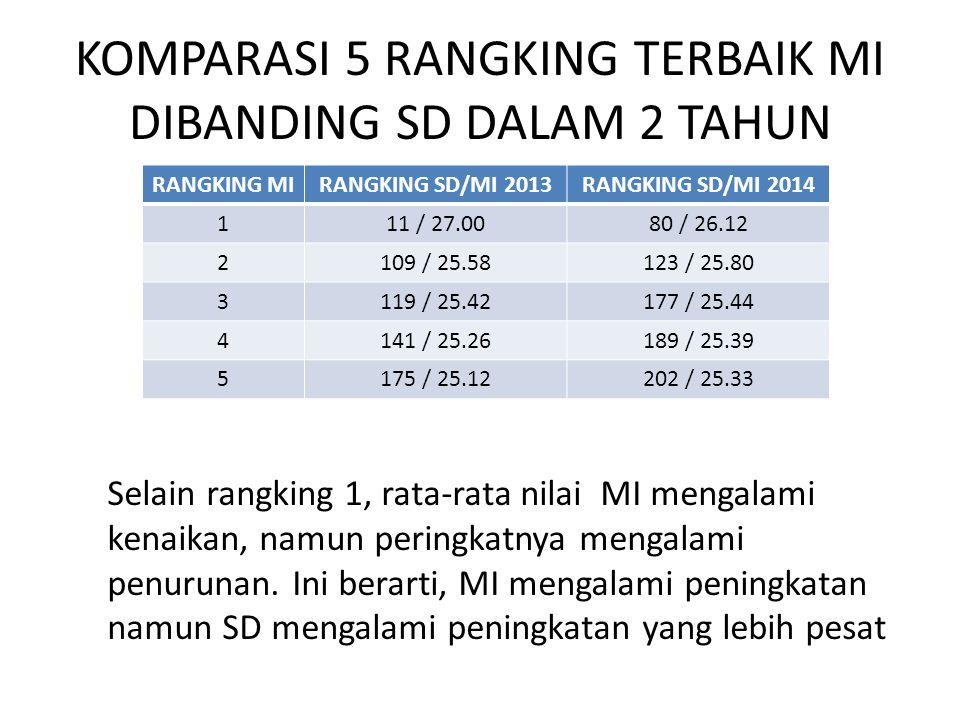 KOMPARASI 5 RANGKING TERBAIK MI DIBANDING SD DALAM 2 TAHUN RANGKING MIRANGKING SD/MI 2013RANGKING SD/MI 2014 111 / 27.0080 / 26.12 2109 / 25.58123 / 2