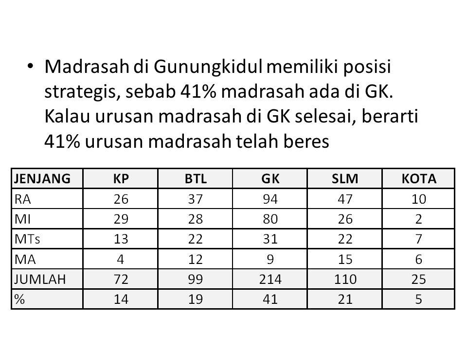 Madrasah di Gunungkidul memiliki posisi strategis, sebab 41% madrasah ada di GK. Kalau urusan madrasah di GK selesai, berarti 41% urusan madrasah tela