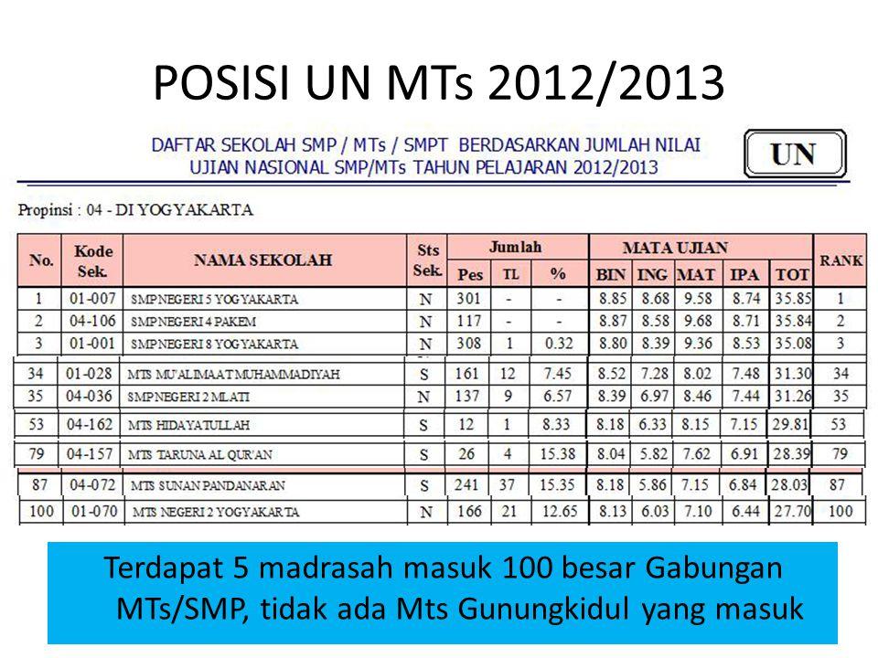 POSISI UN MTs 2012/2013 Terdapat 5 madrasah masuk 100 besar Gabungan MTs/SMP, tidak ada Mts Gunungkidul yang masuk
