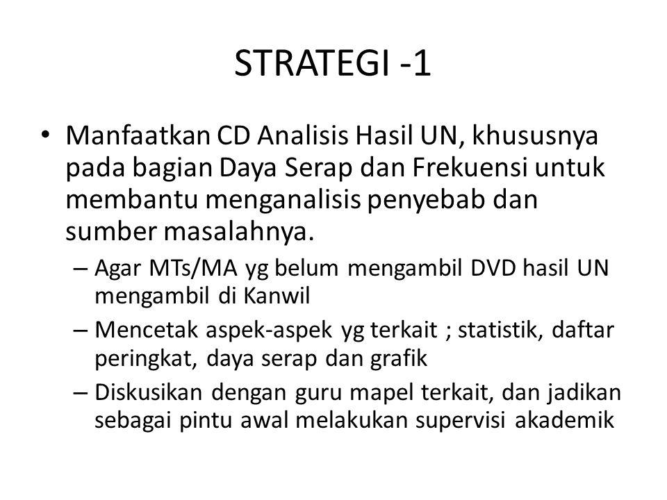 STRATEGI -1 Manfaatkan CD Analisis Hasil UN, khususnya pada bagian Daya Serap dan Frekuensi untuk membantu menganalisis penyebab dan sumber masalahnya