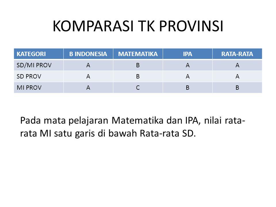 KOMPARASI TK PROVINSI KATEGORIB INDONESIAMATEMATIKAIPARATA-RATA SD/MI PROVABAA SD PROVABAA MI PROVACBB Pada mata pelajaran Matematika dan IPA, nilai r