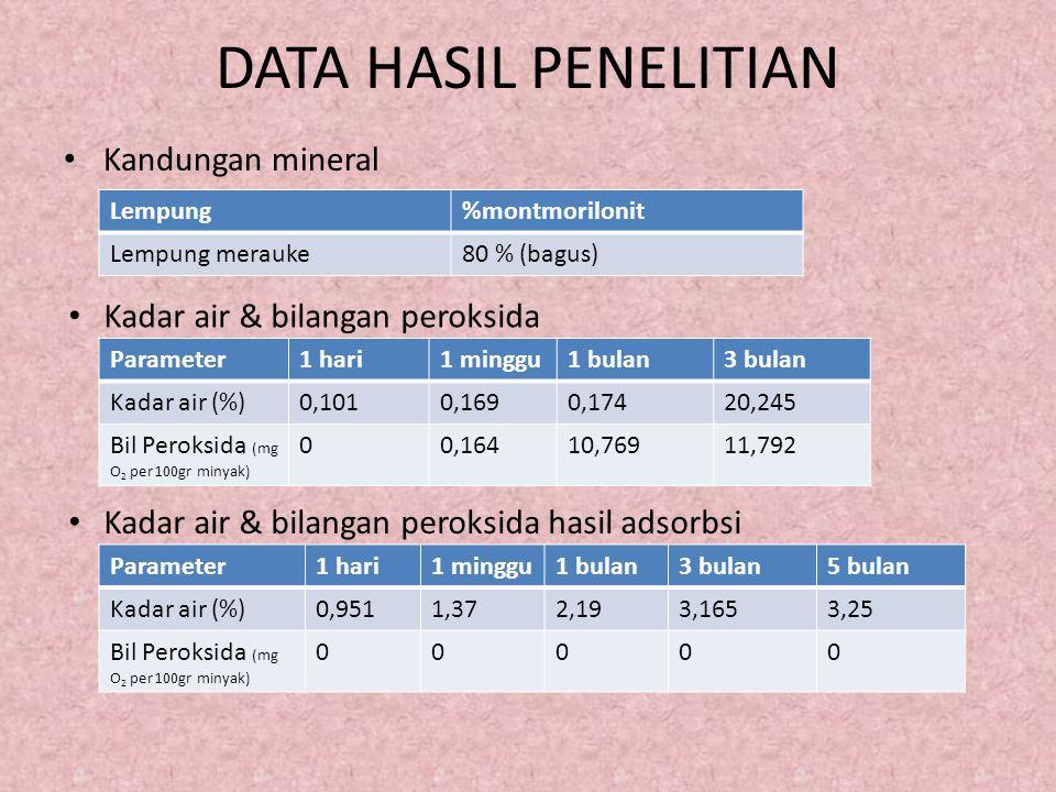 DATA HASIL PENELITIAN Kandungan mineral Lempung%montmorilonit Lempung merauke80 % (bagus) Kadar air & bilangan peroksida Parameter1 hari1 minggu1 bula