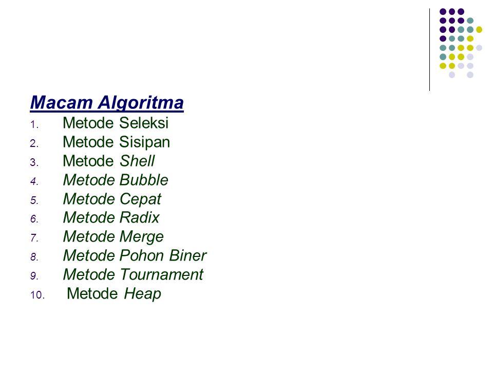 Macam Algoritma 1. Metode Seleksi 2. Metode Sisipan 3. Metode Shell 4. Metode Bubble 5. Metode Cepat 6. Metode Radix 7. Metode Merge 8. Metode Pohon B