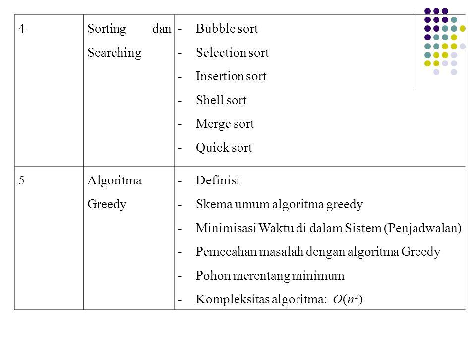 4 Sorting dan Searching -Bubble sort -Selection sort -Insertion sort -Shell sort -Merge sort -Quick sort 5Algoritma Greedy -Definisi -Skema umum algor