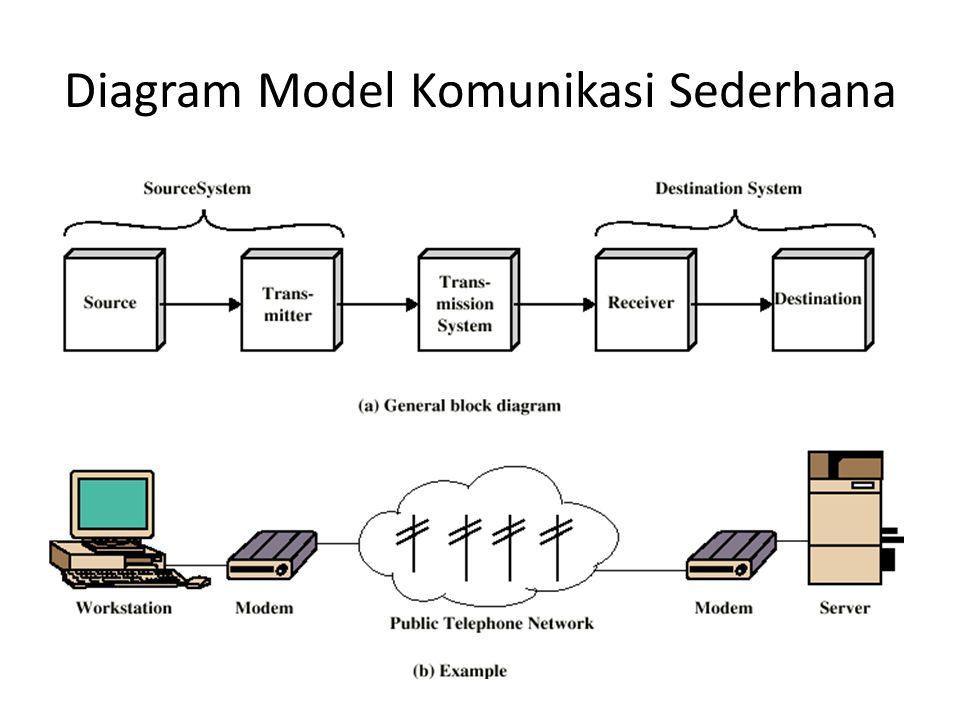 Diagram Model Komunikasi Sederhana