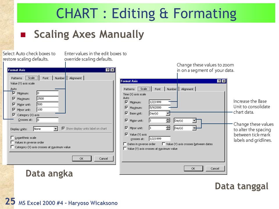MS Excel 2000 #4 – Haryoso Wicaksono 25 Scaling Axes Manually CHART : Editing & Formating Data angka Data tanggal