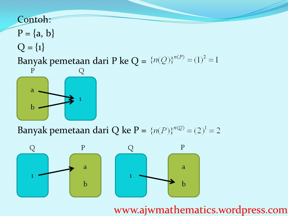 Contoh: P = {a, b} Q = {1} Banyak pemetaan dari P ke Q = Banyak pemetaan dari Q ke P = abab 1 abab 1 abab 1 PQ PQQ P www.ajwmathematics.wordpress.com