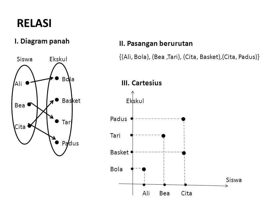Ali  Bea  Cita   Bola  Basket  Tari  Padus SiswaEkskul I. Diagram panah II. Pasangan berurutan {(Ali, Bola), (Bea,Tari), (Cita, Basket),(Cita,