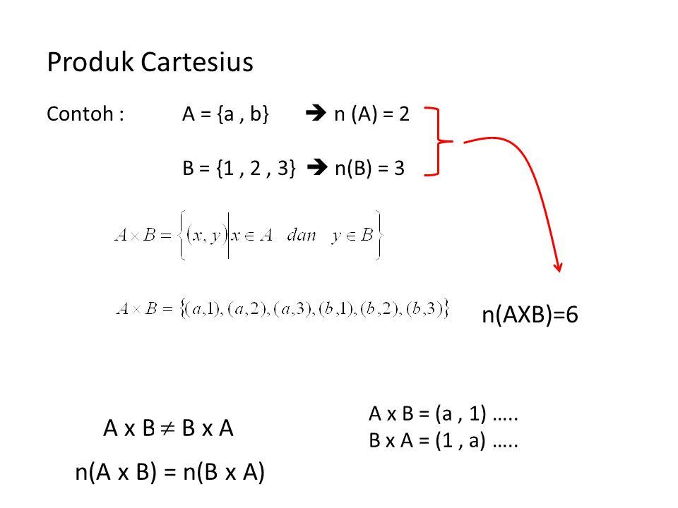 Produk Cartesius Contoh : A = {a, b}  n (A) = 2 B = {1, 2, 3}  n(B) = 3 A x B = B x A ? A x B = (a, 1) ….. B x A = (1, a) …..  n(AXB)=6 n(A x B) =