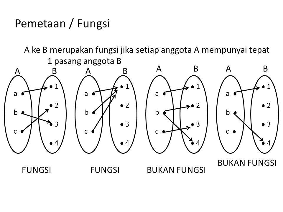 Pemetaan / Fungsi A ke B merupakan fungsi jika setiap anggota A mempunyai tepat 1 pasang anggota B a  b  c   1  2  3  4 a  b  c   1  2  3