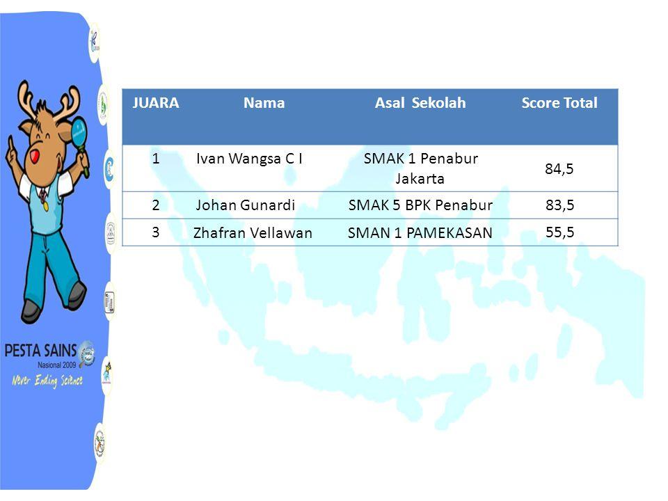 JUARANamaAsal SekolahScore Total 1Ivan Wangsa C ISMAK 1 Penabur Jakarta 84,5 2Johan GunardiSMAK 5 BPK Penabur83,5 3 Zhafran VellawanSMAN 1 PAMEKASAN 55,5