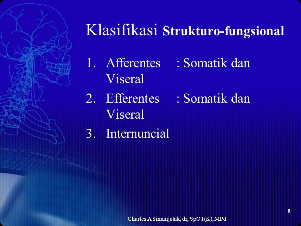 Klasifikasi Strukturo-fungsional 1.Afferentes : Somatik dan Viseral 2.Efferentes: Somatik dan Viseral 3.Internuncial Charles A Simanjutak, dr, SpOT(K)