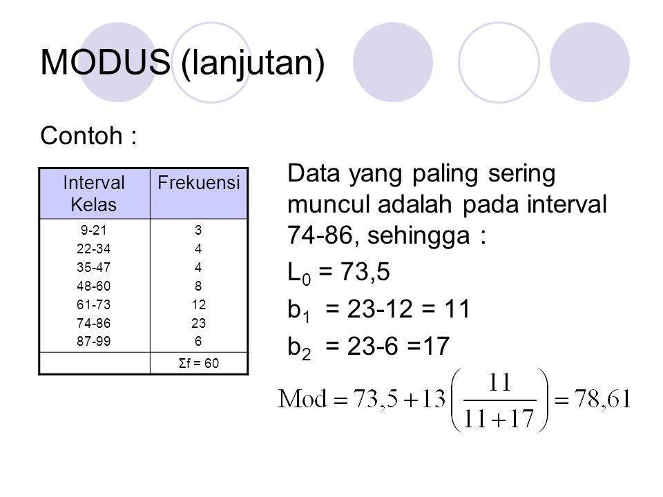 MODUS (lanjutan) Contoh : Data yang paling sering muncul adalah pada interval 74-86, sehingga : L 0 = 73,5 b 1 = 23-12 = 11 b 2 = 23-6 =17 Interval Ke
