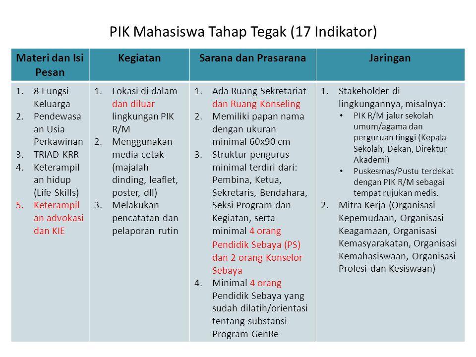 PIK Mahasiswa Tahap Tegak (17 Indikator) Materi dan Isi Pesan KegiatanSarana dan PrasaranaJaringan 1.8 Fungsi Keluarga 2.Pendewasa an Usia Perkawinan