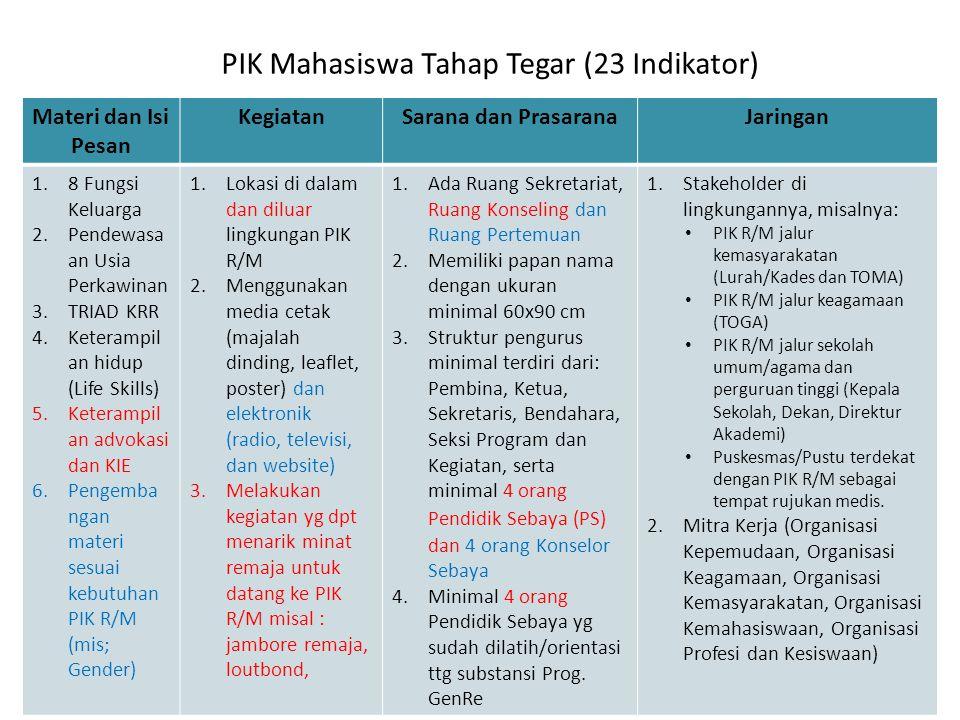 PIK Mahasiswa Tahap Tegar (23 Indikator) Materi dan Isi Pesan KegiatanSarana dan PrasaranaJaringan 1.8 Fungsi Keluarga 2.Pendewasa an Usia Perkawinan