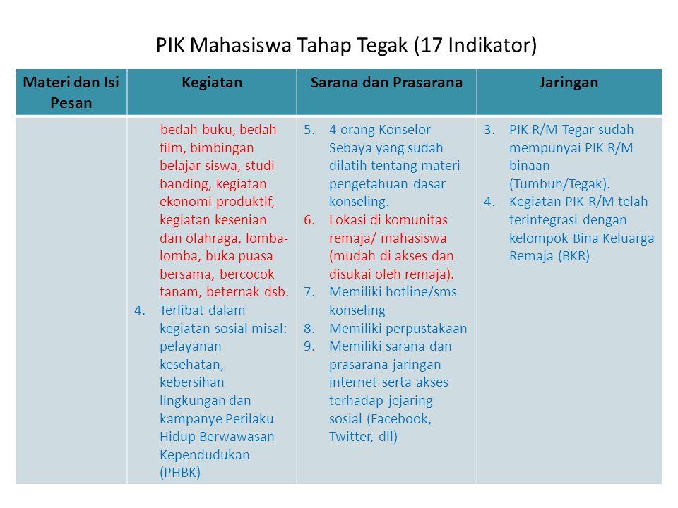 PIK Mahasiswa Tahap Tegak (17 Indikator) Materi dan Isi Pesan KegiatanSarana dan PrasaranaJaringan bedah buku, bedah film, bimbingan belajar siswa, st