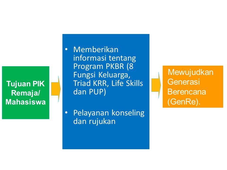 Memberikan informasi tentang Program PKBR (8 Fungsi Keluarga, Triad KRR, Life Skills dan PUP) Pelayanan konseling dan rujukan Tujuan PIK Remaja/ Mahas