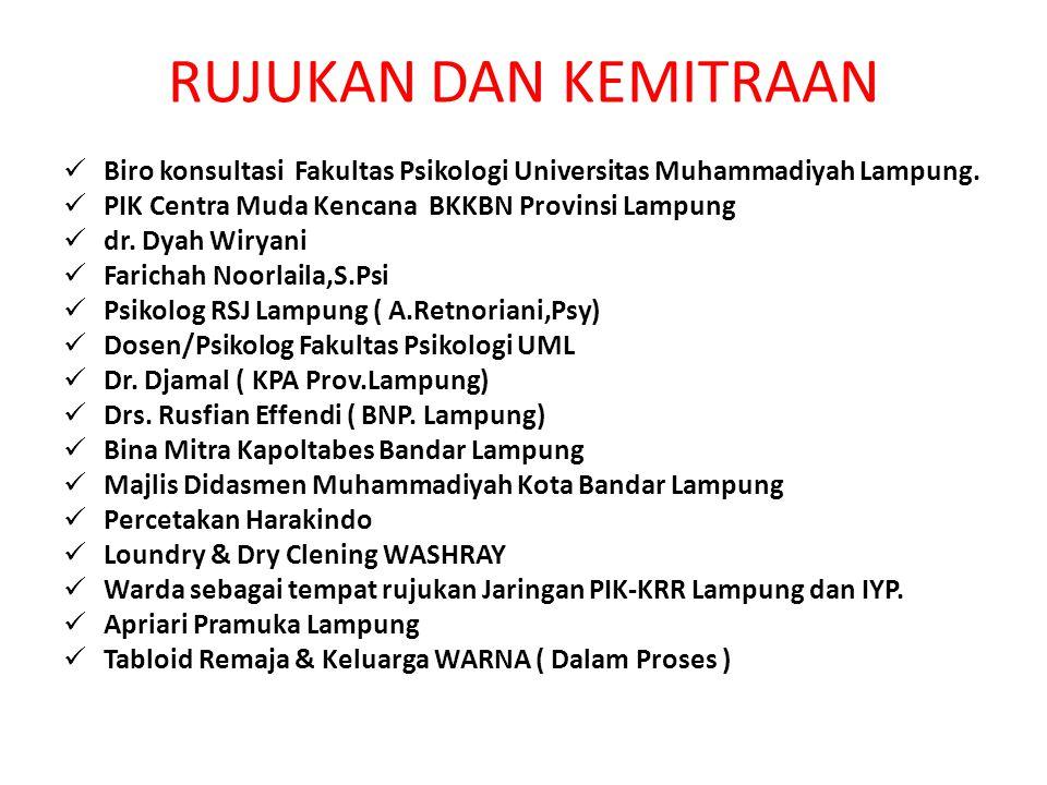 RUJUKAN DAN KEMITRAAN Biro konsultasi Fakultas Psikologi Universitas Muhammadiyah Lampung. PIK Centra Muda Kencana BKKBN Provinsi Lampung dr. Dyah Wir