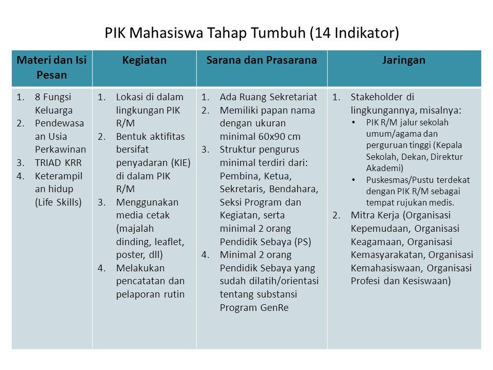 PIK Mahasiswa Tahap Tumbuh (14 Indikator) Materi dan Isi Pesan KegiatanSarana dan PrasaranaJaringan 1.8 Fungsi Keluarga 2.Pendewasa an Usia Perkawinan