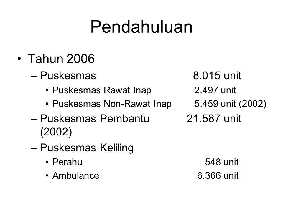Sarana Kesehatan Bersumber Daya Masyarakat Tahun 2006 –Posyandu269.202 (3,85) –Polindes25.754 (0,37) –Pos Obat Desa9.598 (0,14) –Poskesdes12.942 –Desa siaga12.300