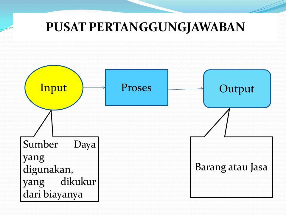 PUSAT PERTANGGUNGJAWABAN Proses Input Output Sumber Daya yang digunakan, yang dikukur dari biayanya Barang atau Jasa