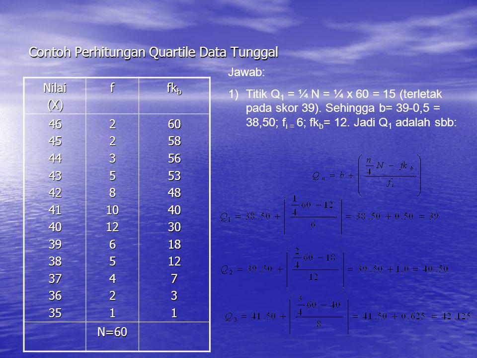Contoh Perhitungan Quartile Data Tunggal Nilai(X)f fk b 46454443424140393837363522358101265421605856534840301812731 N=60 Jawab: 1)Titik Q 1 = ¼ N = ¼