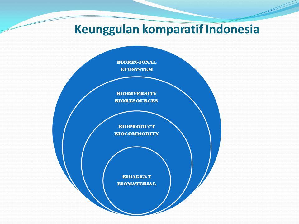 BIOREGIONAL ECOSYSTEM BIODIVERSITY BIORESOURCES BIOPRODUCT BIOCOMMODITY BIOAGENT BIOMATERIAL Keunggulan komparatif Indonesia