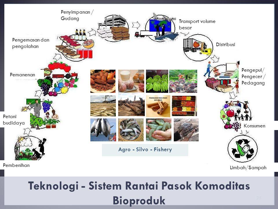 25 Teknologi - Sistem Rantai Pasok Komoditas Bioproduk 25 Pengemasan dan pengolahan Pemanenan Petani budidaya Konsumen Pembenihan Limbah/Sampah Pengepul/ Pengecer / Pedagang Distribusi Transport volume besar Penyimpanan / Gudang Agro - Silvo - Fishery