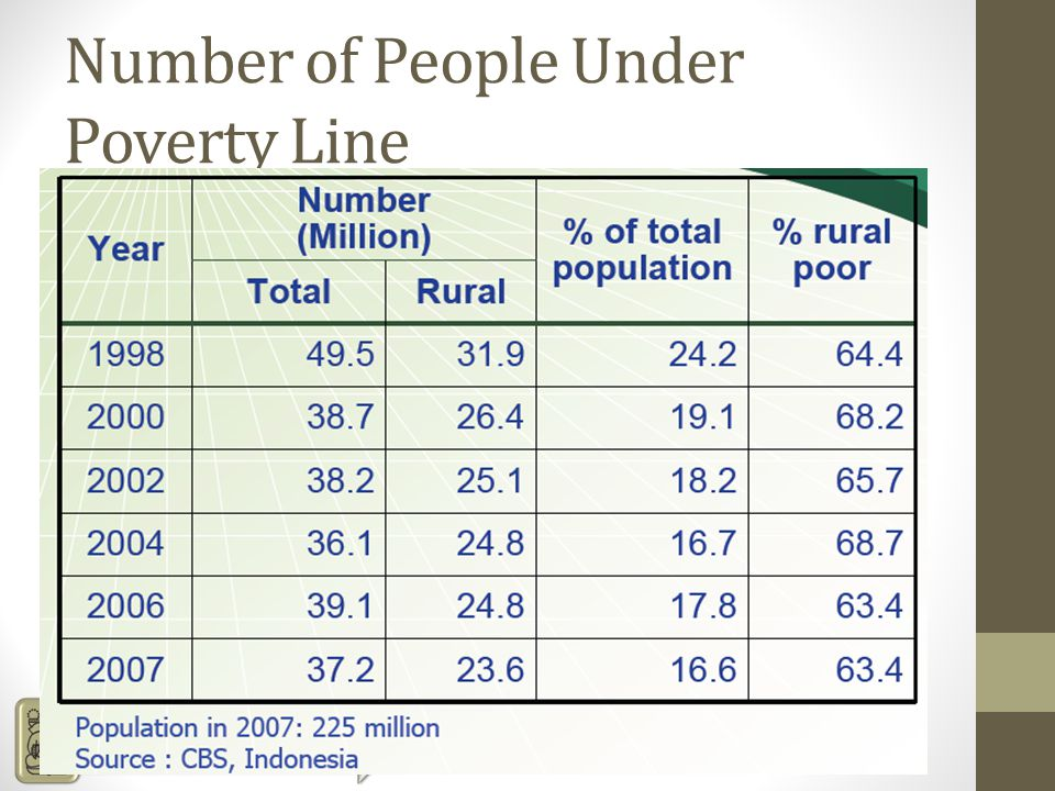Number of People Under Poverty Line
