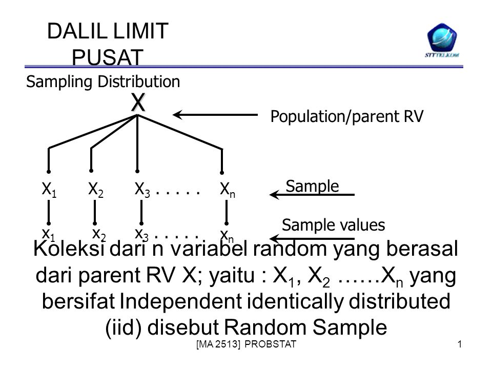 [MA 2513] PROBSTAT1 DALIL LIMIT PUSAT Sampling DistributionX X1X1 X2X2 X 3.....XnXn x1x1 x2x2 x 3.....