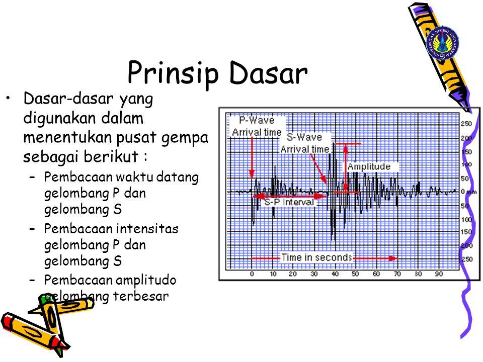 Prinsip Dasar Dasar-dasar yang digunakan dalam menentukan pusat gempa sebagai berikut : –Pembacaan waktu datang gelombang P dan gelombang S –Pembacaan