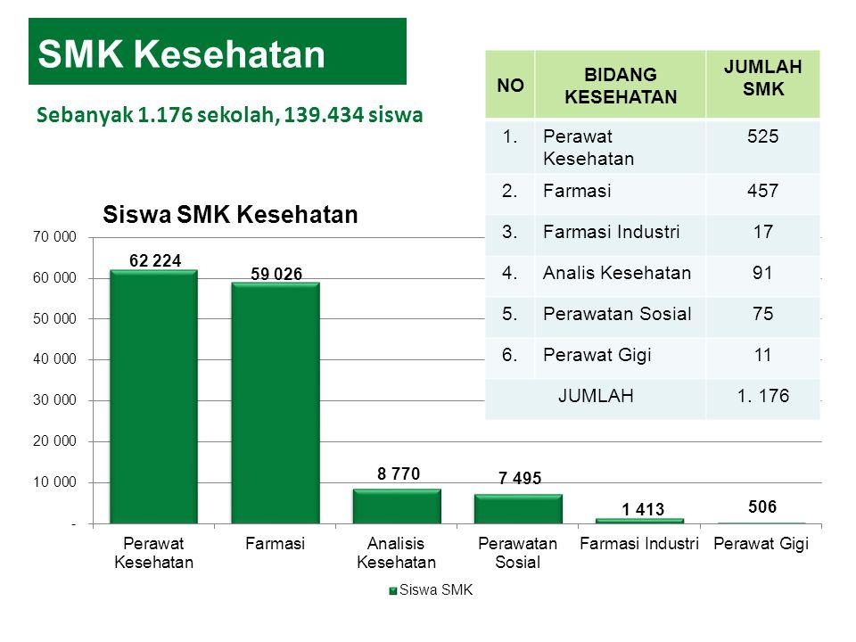 SMK Kesehatan Sebanyak 1.176 sekolah, 139.434 siswa NO BIDANG KESEHATAN JUMLAH SMK 1.Perawat Kesehatan 525 2.Farmasi457 3.Farmasi Industri17 4.Analis