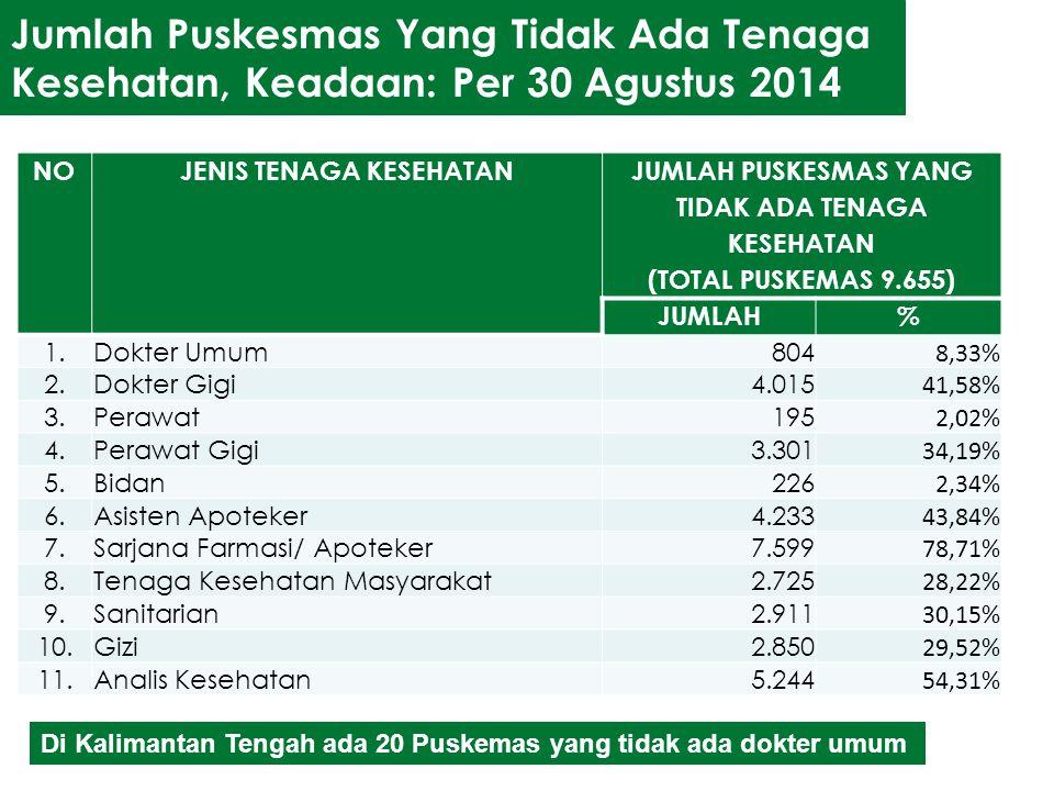 Jumlah Puskesmas Yang Tidak Ada Tenaga Kesehatan, Keadaan: Per 30 Agustus 2014 NOJENIS TENAGA KESEHATAN JUMLAH PUSKESMAS YANG TIDAK ADA TENAGA KESEHAT