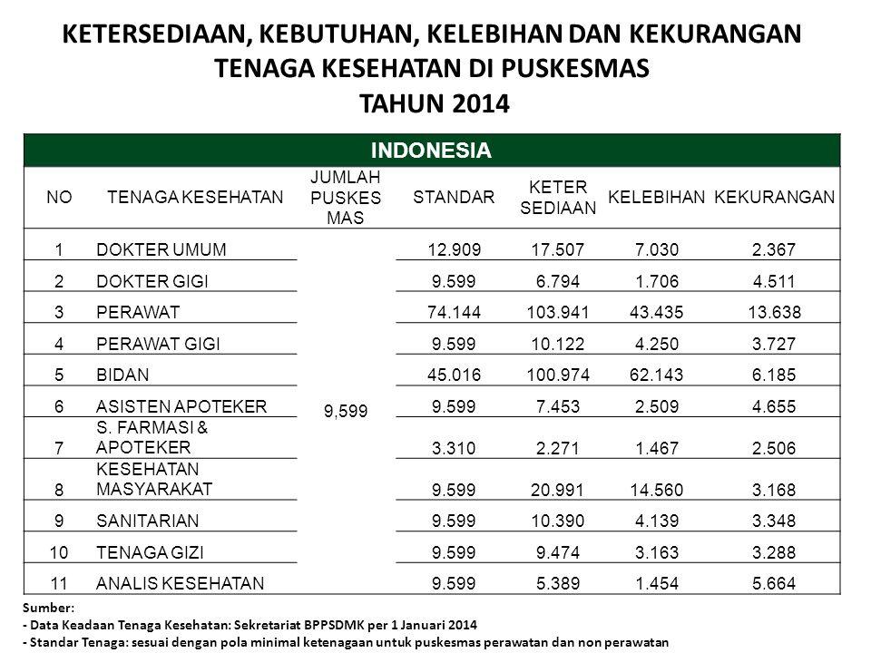 INDONESIA NOTENAGA KESEHATAN JUMLAH PUSKES MAS STANDAR KETER SEDIAAN KELEBIHANKEKURANGAN 1DOKTER UMUM 9,599 12.90917.5077.0302.367 2DOKTER GIGI9.5996.