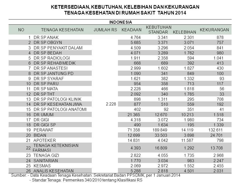 INDONESIA NO TENAGA KESEHATAN JUMLAH RS KEADAAN KEBUTUHAN STANDAR KELEBIHAN KEKURANGAN 1 DR SP ANAK 2.228 4.764 3.341 2.301 878 2 DR SP OBGYN 5.685 3.