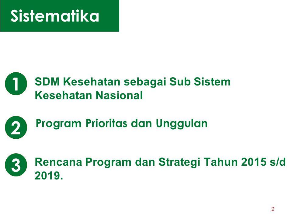 Rencana Program dan Strategi Tahun 2015 s/d 2019. 2 Sistematika SDM Kesehatan sebagai Sub Sistem Kesehatan Nasional Program Prioritas dan Unggulan 1 2