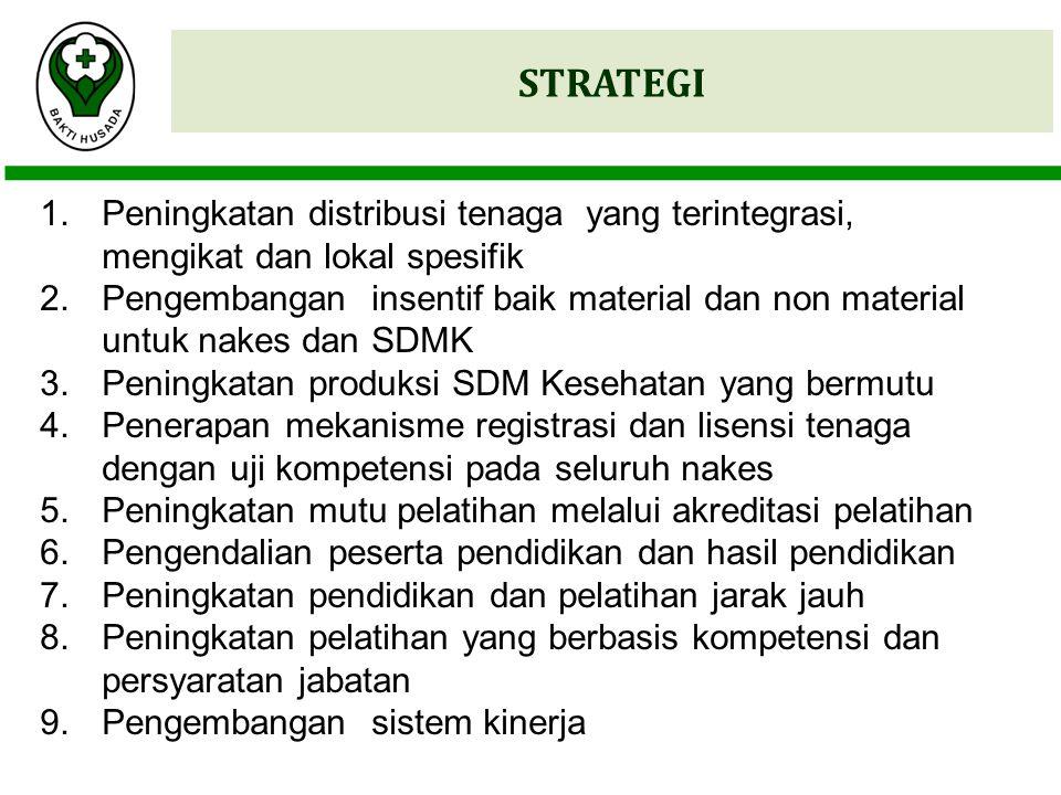 STRATEGI 1.Peningkatan distribusi tenaga yang terintegrasi, mengikat dan lokal spesifik 2.Pengembangan insentif baik material dan non material untuk n