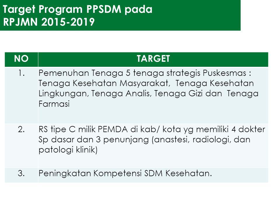 Target Program PPSDM pada RPJMN 2015-2019 NOTARGET 1.Pemenuhan Tenaga 5 tenaga strategis Puskesmas : Tenaga Kesehatan Masyarakat, Tenaga Kesehatan Lin
