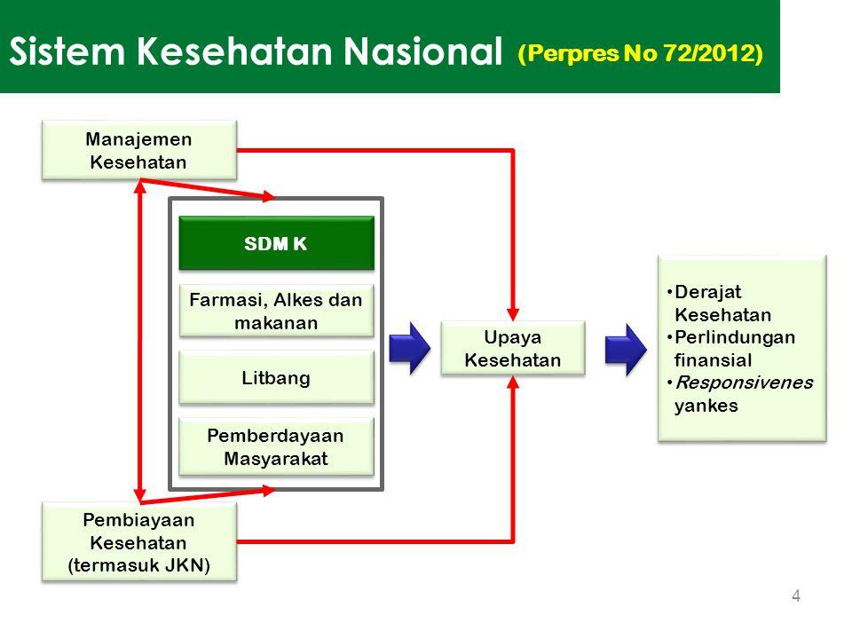 Sistem Kesehatan Nasional 4 SDM K Farmasi, Alkes dan makanan Litbang Pemberdayaan Masyarakat Manajemen Kesehatan Pembiayaan Kesehatan (termasuk JKN) U