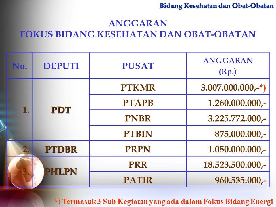 ANGGARAN FOKUS BIDANG KESEHATAN DAN OBAT-OBATAN No.DEPUTIPUSAT ANGGARAN (Rp.) 1.PDT PTKMR3.007.000.000,-*) PTAPB1.260.000.000,- PNBR3.225.772.000,- PT