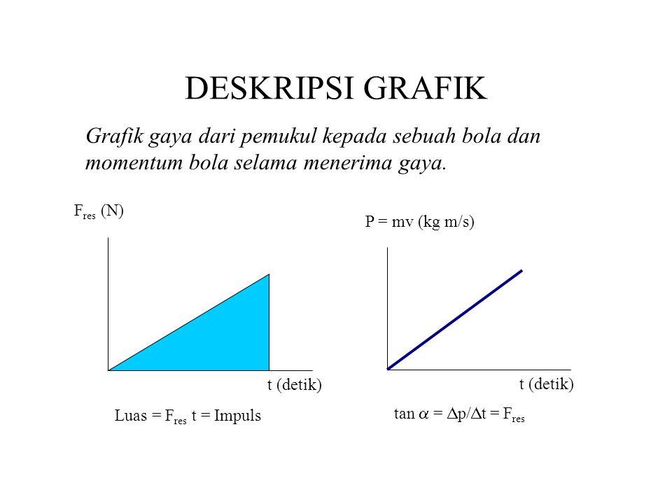 DESKRIPSI GRAFIK Grafik gaya dari pemukul kepada sebuah bola dan momentum bola selama menerima gaya. F res (N) Luas = F res t = Impuls t (detik) P = m