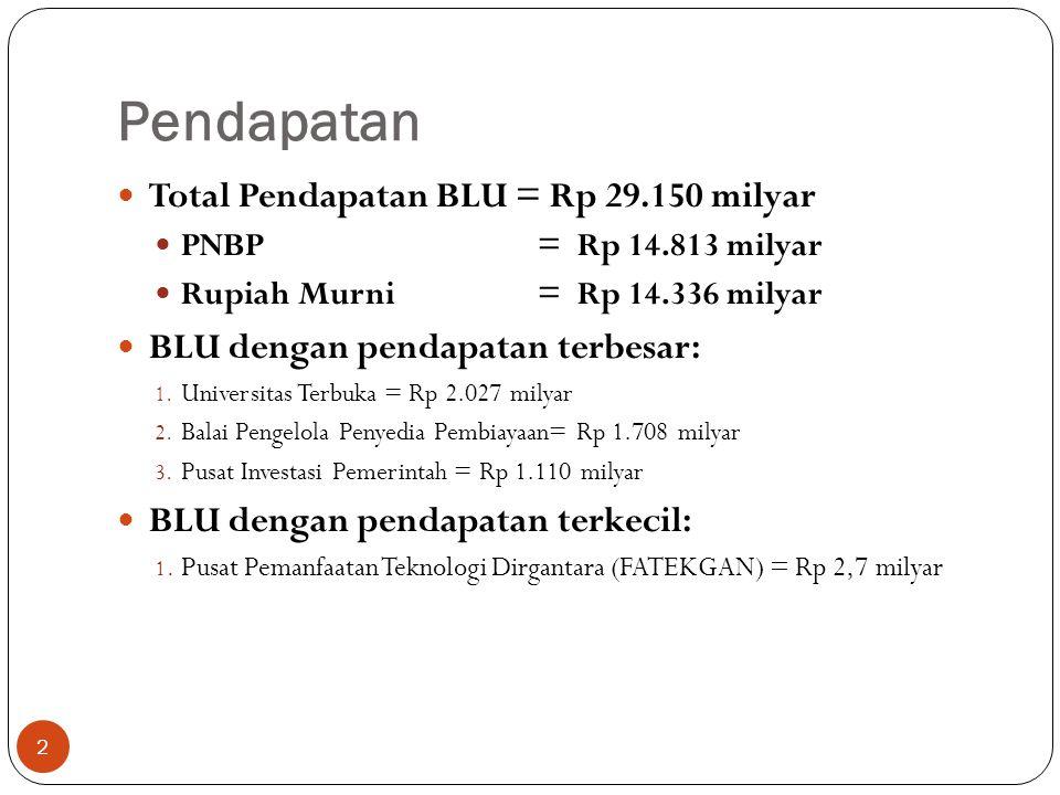 Belanja Total Belanja BLU = Rp 25.228 milyar PNBP = Rp 10.892 milyar Rupiah Murni = Rp 14.336 milyar BLU dengan belanja terbesar: 1.
