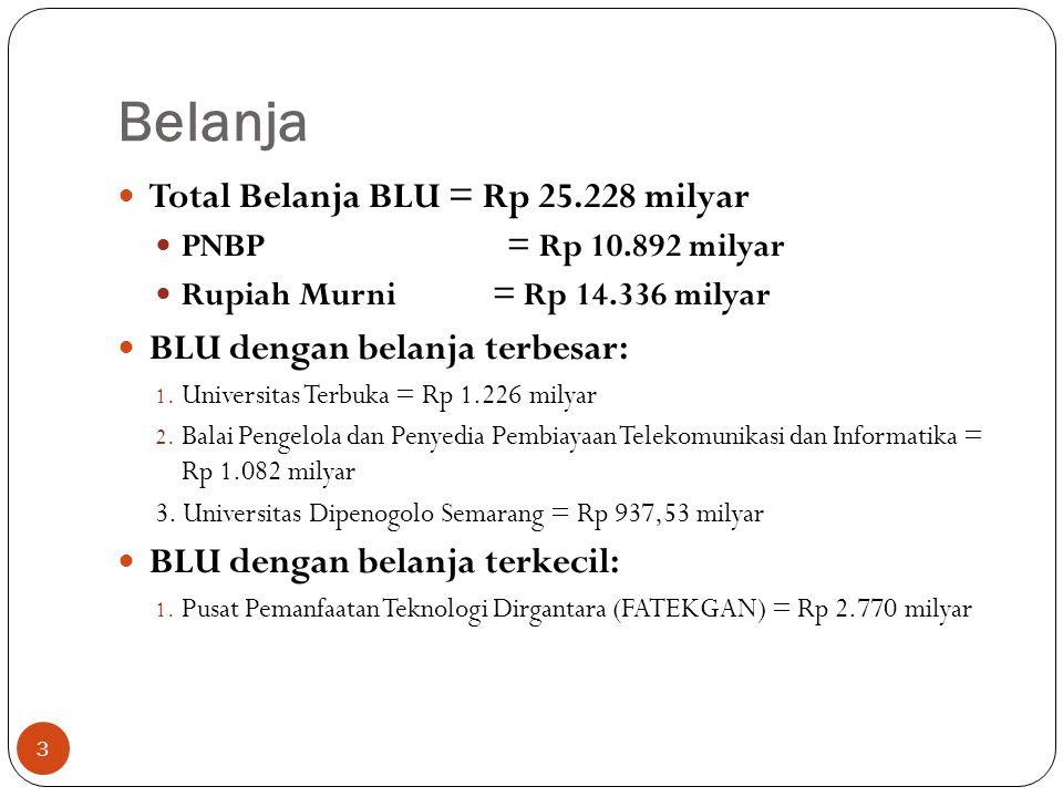Surplus/Defisit BLU dengan surplus terbesar: Tanpa APBN Pusat Investasi Pemerintah Rp 1.079 milyar Bidang Pendanaan Sekretariat Badan Pengatur Jalan Tol Rp 625,03 milyar Dengan APBN Pusat Investasi Pemerintah Rp 1.081 milyar Universitas Terbuka Rp 801,23 milyar BLU dengan defisit terbesar: Tanpa APBN Universitas Dipenogoro Semarang Rp (600,09 milyar) Universitas Hasanuddin Rp (535,87 milyar) Dengan APBN RS Paru Dr.Ario Wirawan, Salatiga Rp (11,57) milyar Universitas Islam Negeri Sunan Gunung Djati Rp (7,44) milyar 4