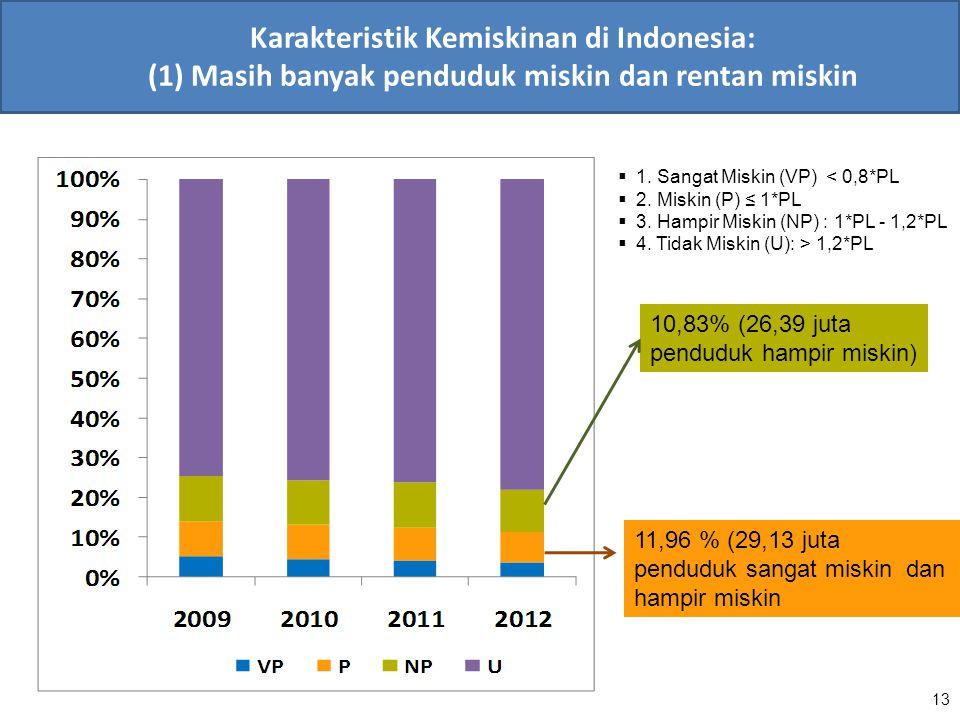 13 Karakteristik Kemiskinan di Indonesia: (1) Masih banyak penduduk miskin dan rentan miskin 11,96 % (29,13 juta penduduk sangat miskin dan hampir mis
