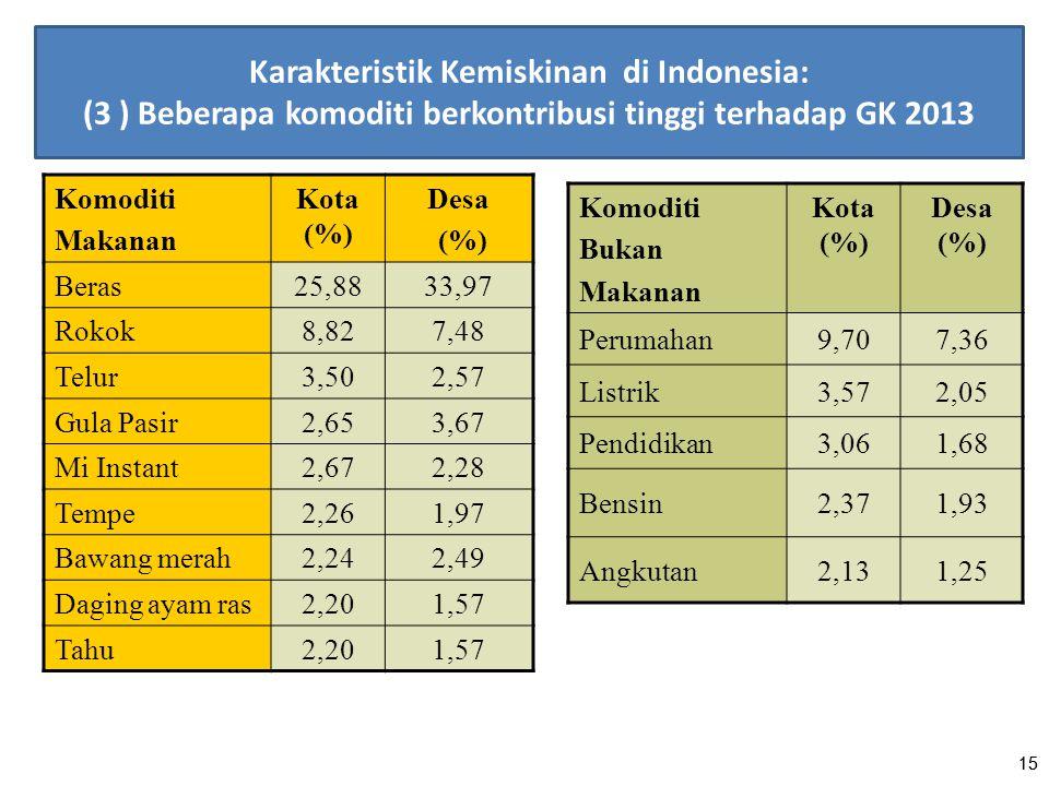 15 Komoditi Makanan Kota (%) Desa (%) Beras25,8833,97 Rokok8,827,48 Telur3,502,57 Gula Pasir2,653,67 Mi Instant2,672,28 Tempe2,261,97 Bawang merah2,24