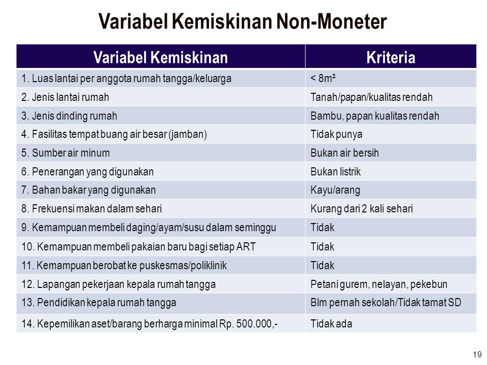 19 Variabel Kemiskinan Non-Moneter Variabel KemiskinanKriteria 1. Luas lantai per anggota rumah tangga/keluarga< 8m² 2. Jenis lantai rumahTanah/papan/