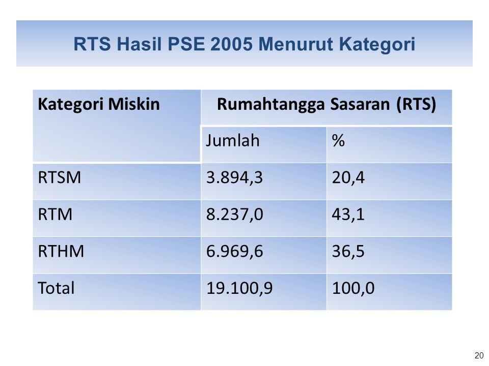 20 RTS Hasil PSE 2005 Menurut Kategori Kategori MiskinRumahtangga Sasaran (RTS) Jumlah% RTSM3.894,320,4 RTM8.237,043,1 RTHM6.969,636,5 Total19.100,910