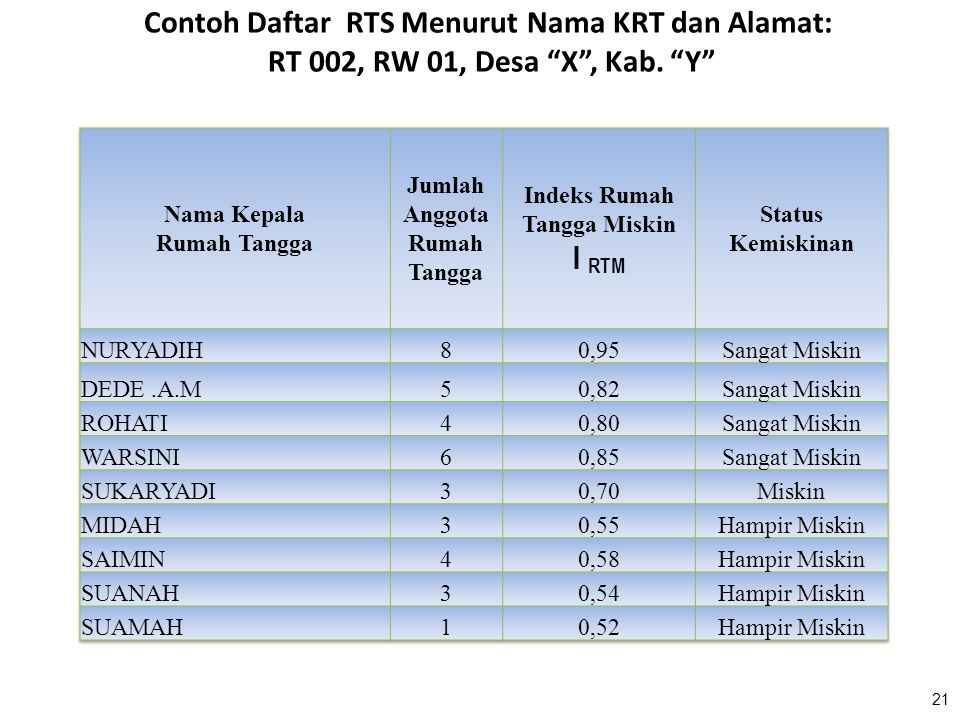 """21 Contoh Daftar RTS Menurut Nama KRT dan Alamat: RT 002, RW 01, Desa """"X"""", Kab. """"Y"""""""